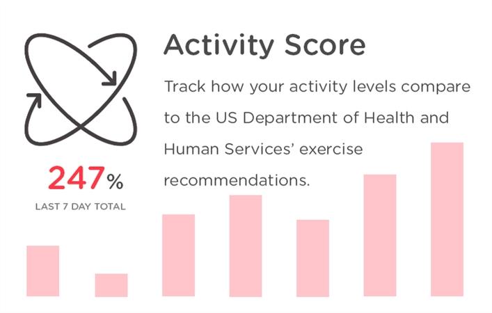 Activity Score Tool